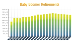 Baby Boomers Eligible for Retirement