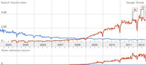 Google Trends Graph