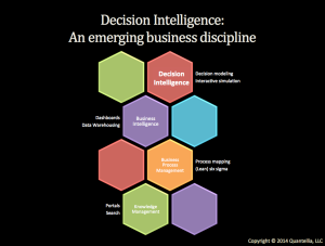 Decision Intelligence